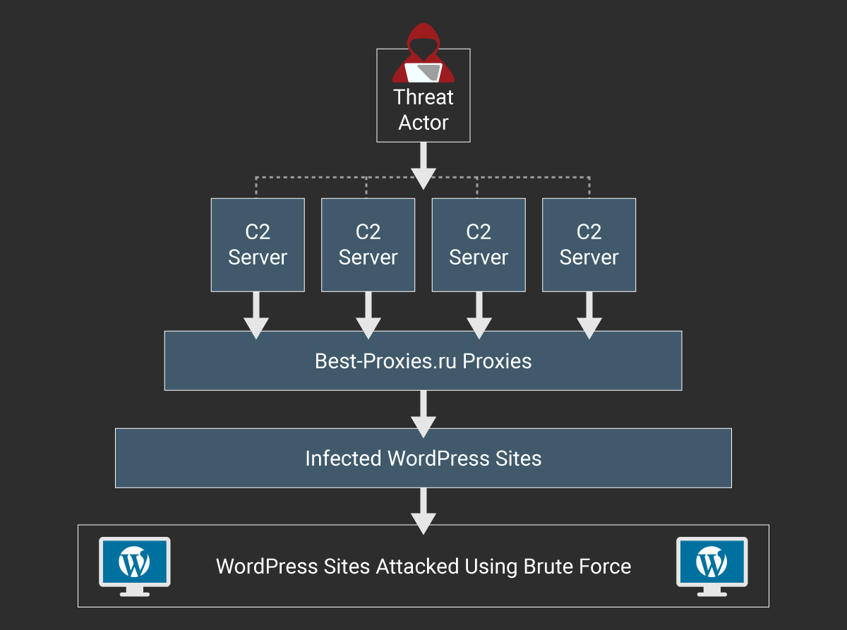 Sicurezza wordpress