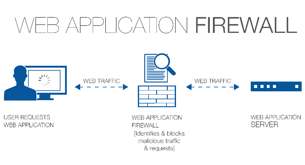 WAF - Web Aoolication Firewall